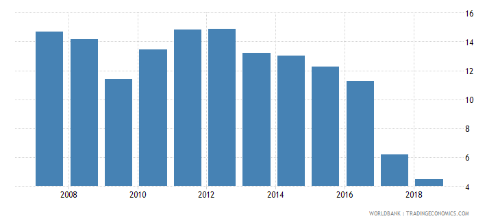 india taxes on international trade percent of revenue wb data