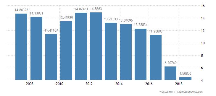 india taxes on international trade percent of revenue wb data