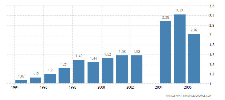 india telecommunications revenue percent gdp wb data