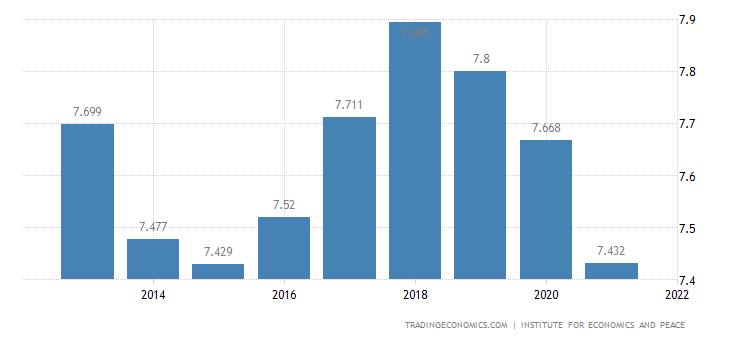 India Terrorism Index