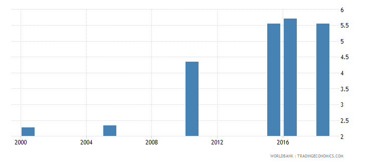 india total alcohol consumption per capita liters of pure alcohol projected estimates 15 years of age wb data