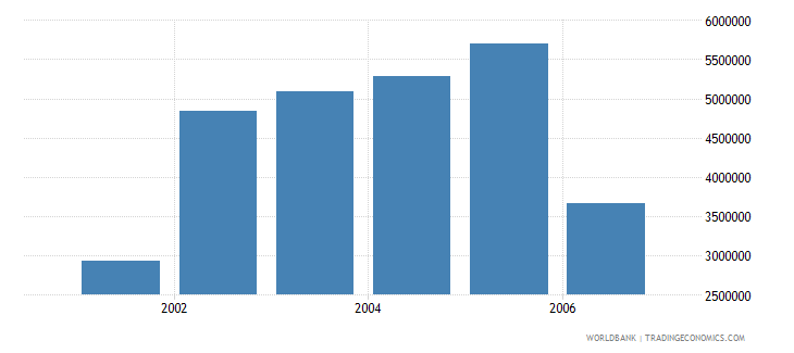 india total businesses registered number wb data