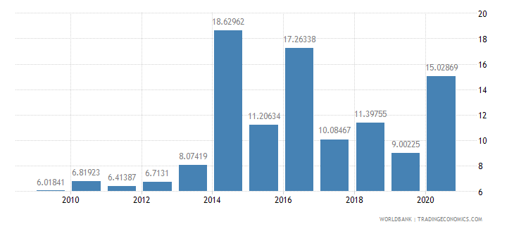 india total debt service percent of exports of goods services and income wb data
