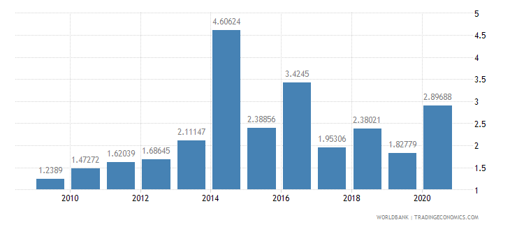 india total debt service percent of gni wb data