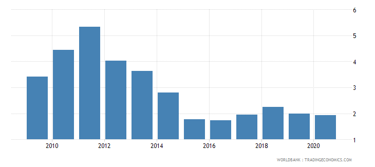 india total natural resources rents percent of gdp wb data