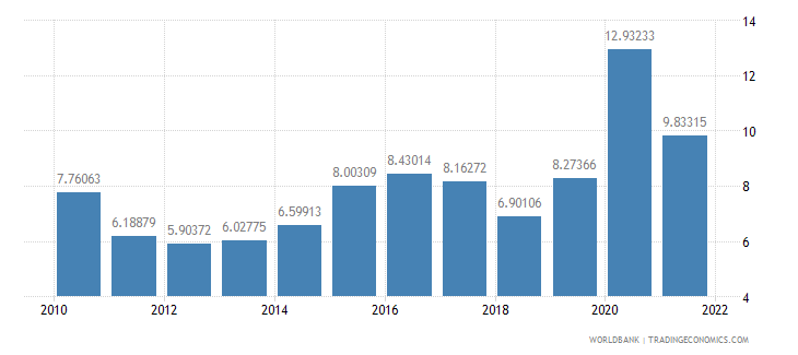 india total reserves in months of imports wb data