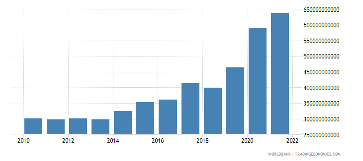 india total reserves includes gold us dollar wb data