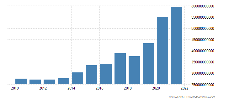 india total reserves minus gold us dollar wb data