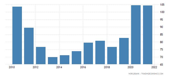 india total reserves percent of total external debt wb data