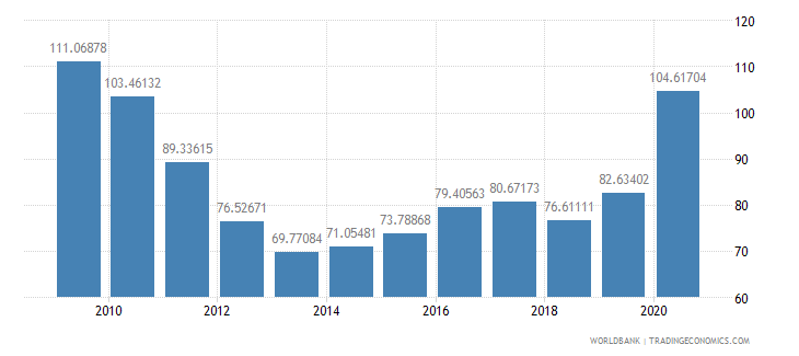 india total reserves percent of total external debt wb data