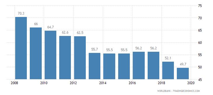 india total tax rate percent of profit wb data