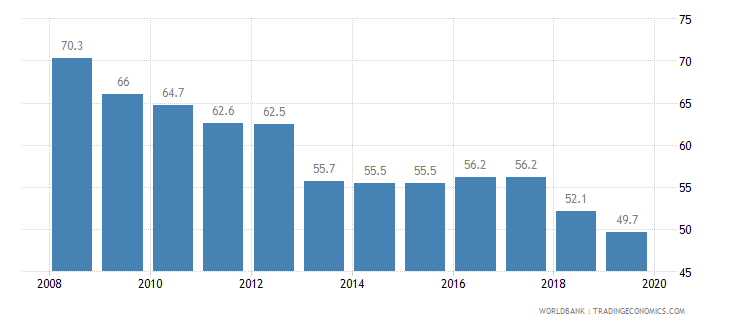 india total tax rate percent of profit wb data