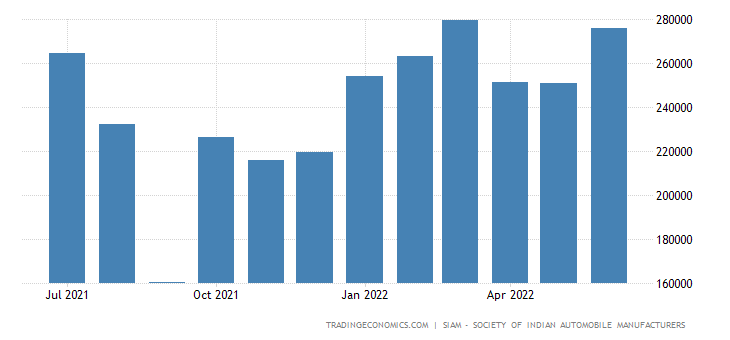 India Domestic Vehicle Sales