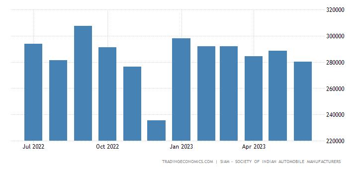 India Domestic Vehicle Sales