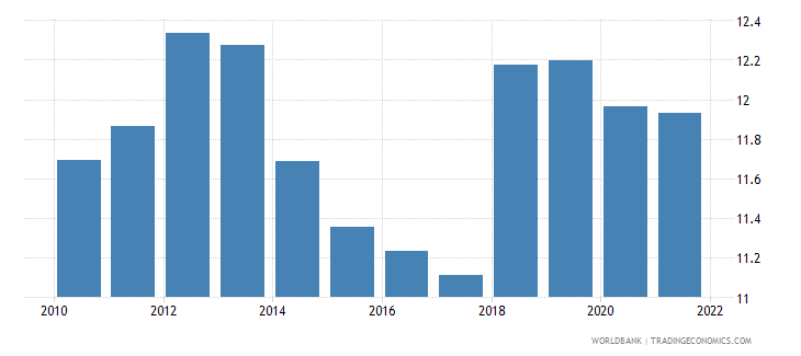 India Trade In Services Percent Of Gdp