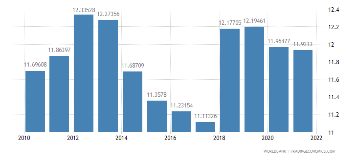 india trade in services percent of gdp wb data