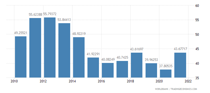 india trade percent of gdp wb data