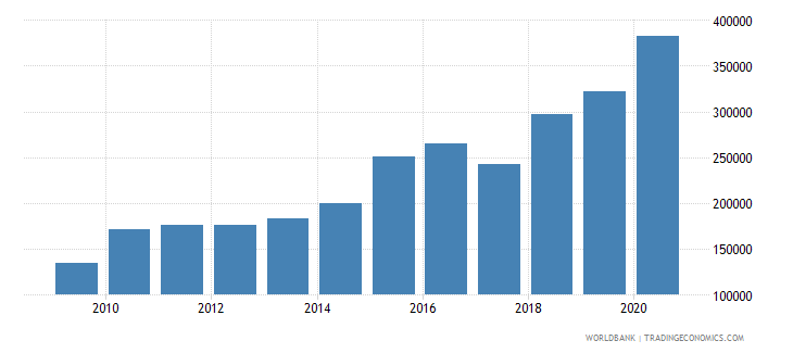 india trademark applications resident by count wb data