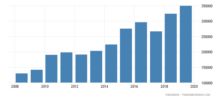 india trademark applications total wb data