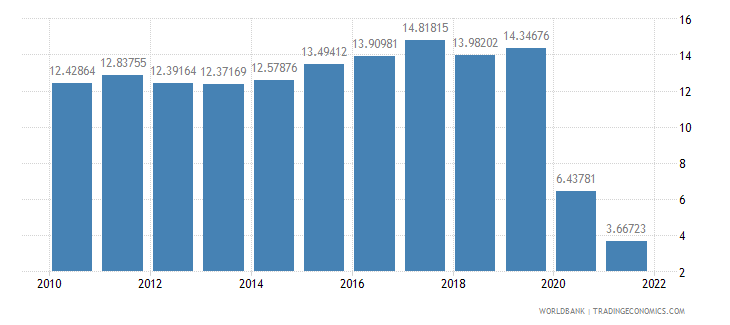 india travel services percent of commercial service exports wb data