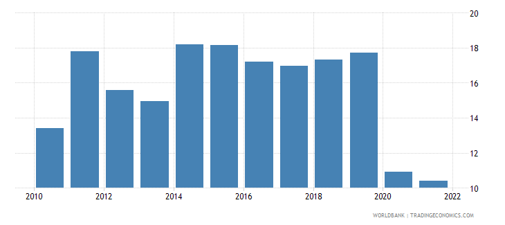 india travel services percent of commercial service imports wb data