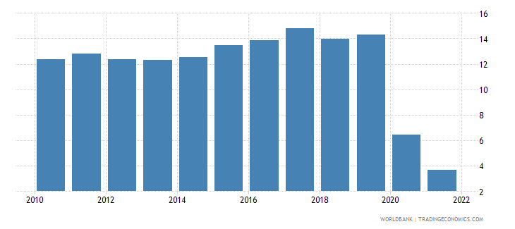india travel services percent of service exports bop wb data