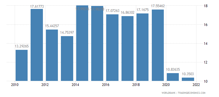 india travel services percent of service imports bop wb data