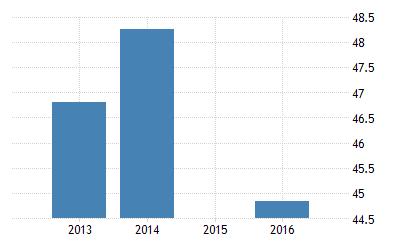 India Unemployed Persons 1971 2016 Data 2019 2020 Forecast