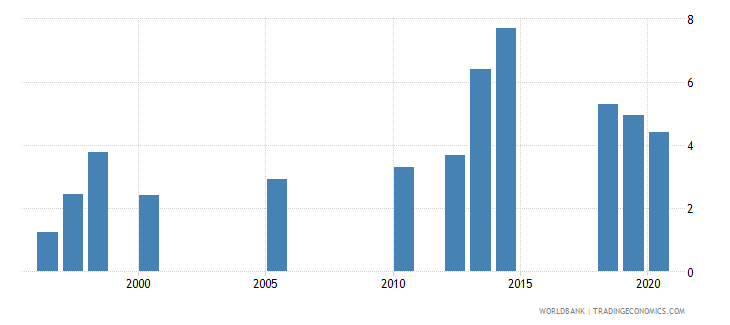 india unemployment female percent of female labor force national estimate wb data