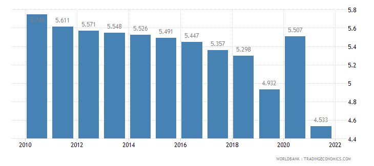 india unemployment female percent of female labor force wb data