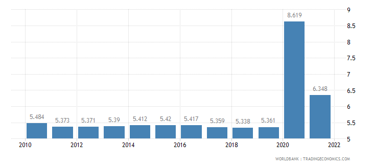 india unemployment male percent of male labor force wb data