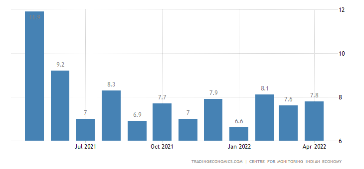 India Unemployment Rate