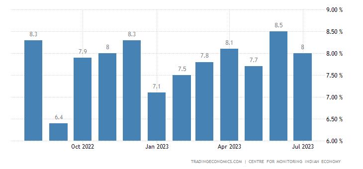 인도 - 실업률