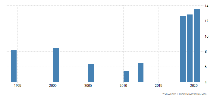 india unemployment with advanced education male wb data