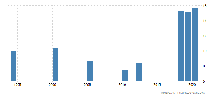 india unemployment with advanced education percent of total unemployment wb data