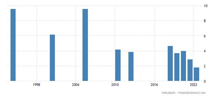 india unemployment with basic education female wb data