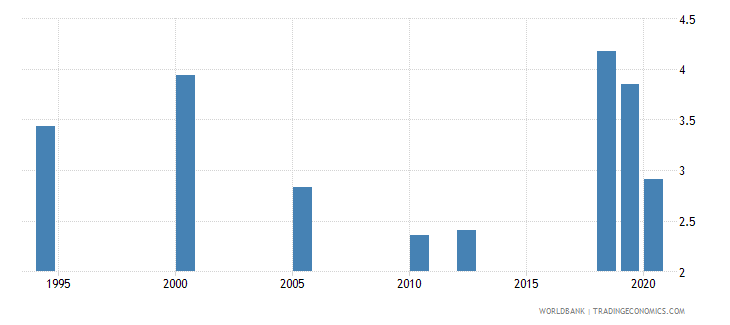 india unemployment with basic education percent of total unemployment wb data