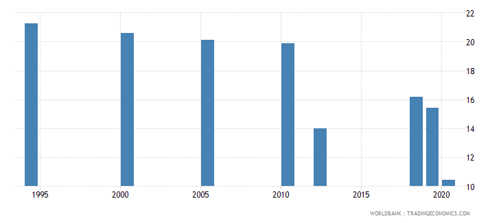 india unemployment with intermediate education female wb data
