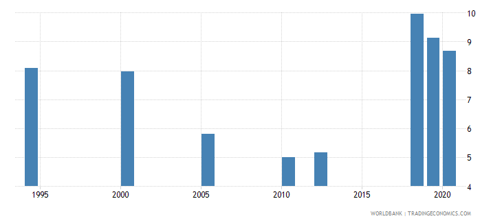 india unemployment with intermediate education male wb data