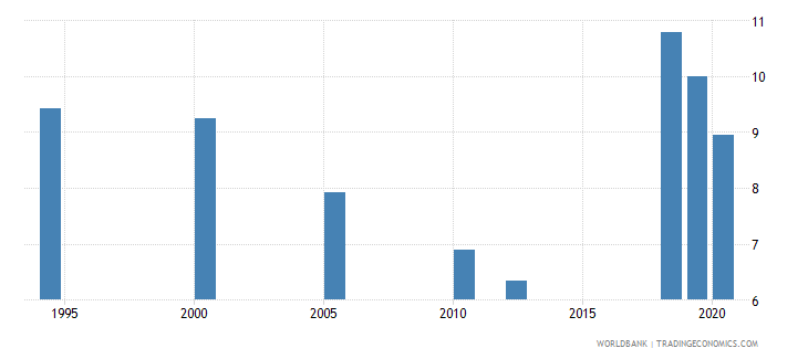 india unemployment with intermediate education percent of total unemployment wb data