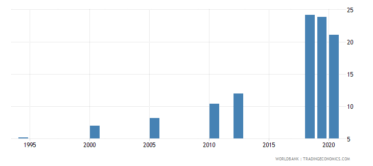 india unemployment youth female percent of female labor force ages 15 24 national estimate wb data