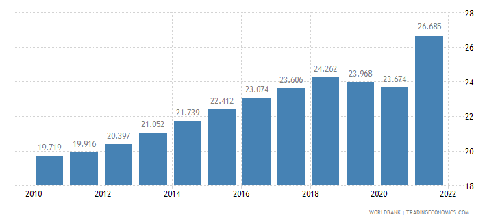 india unemployment youth female percent of female labor force ages 15 24 wb data