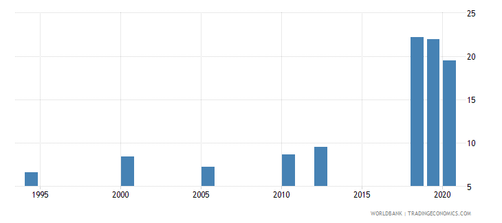 india unemployment youth male percent of male labor force ages 15 24 national estimate wb data