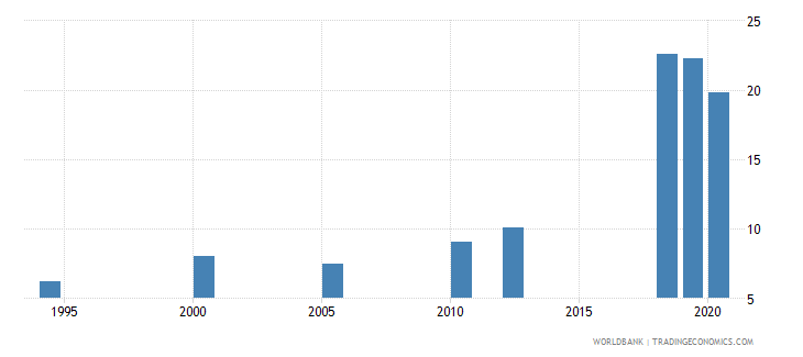 india unemployment youth total percent of total labor force ages 15 24 national estimate wb data