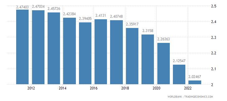 india urban population growth annual percent wb data