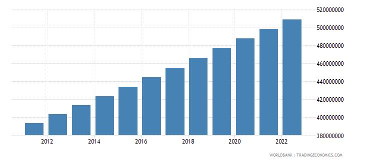 india urban population wb data