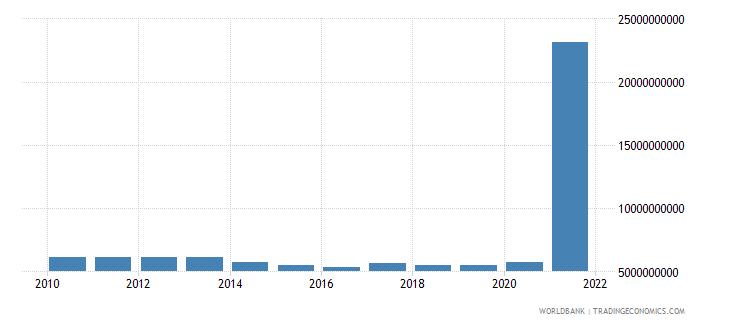 india use of imf credit dod us dollar wb data