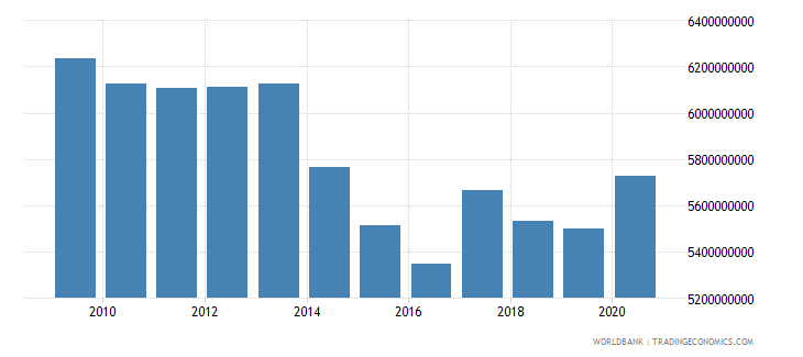 india use of imf credit dod us dollar wb data