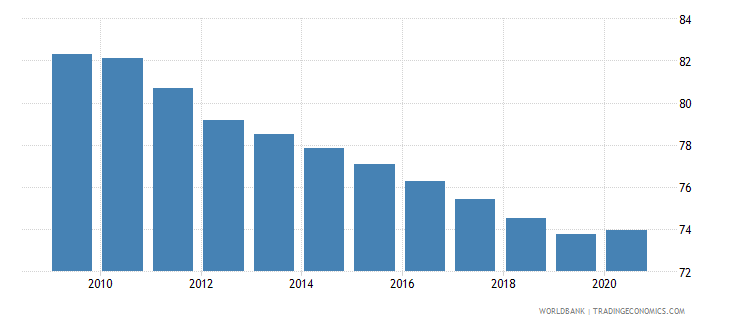 india vulnerable employment total percent of total employment wb data