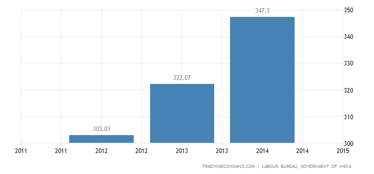 India Average Daily Wage Rate in Manufacturing